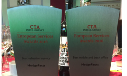 HedgeFacts win two gongs at CTA Intelligence Awards | HedgeFacts | Celent