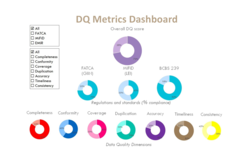 Datactics launches DQ Metrics to help achieve regulatory data compliance | Datactics | Celent