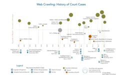 Web Crawling as alternative data, a regulatory perspective.  | Eagle Alpha | Celent