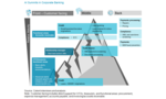 The Cognitive Corporate Bank: Heading Toward the Summit
