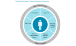 Digitizing the Customer Experience: A New Framework