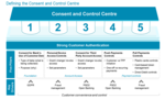 Building a Consent and Control Centre: Towards Monetising Customer Data