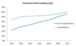 "Mobile Banking: The ""Hockey Stick"" is Over"