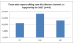Reinventing Distribution: Shifting Channels