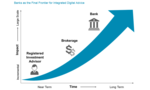 Battle for the Bank: How Digital Investment Tech Is Reshaping Wealth Management