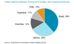Banks Still Warming the Bench? A Latin American Fintech Review