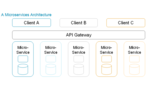 Honey, I Shrunk the Services: Microservices and Insurance