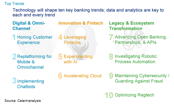 """the current trends and services for retail banking today Top 10 banking trends and channel interactions to enable improved experience-driven banking """"the financial services we will also see changes at the retail."""