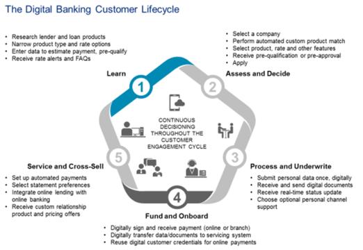 Meeting The Fintech Challenge In Digital Consumer Lending