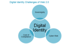 Digital Identity as a Tradable Asset