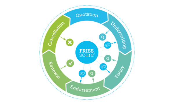 Risk Assessment at Underwriting | FRISS | Celent