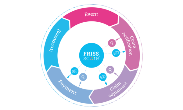 Fraud Detection at Claims | FRISS | Celent