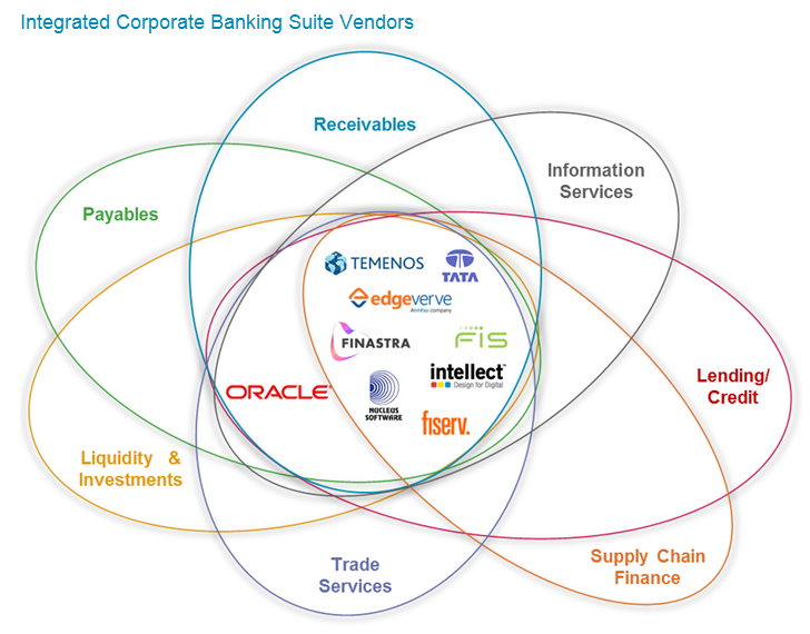 Connected Corporate Banking, Part 2: Integrated Corporate Banking Suite Providers | Celent