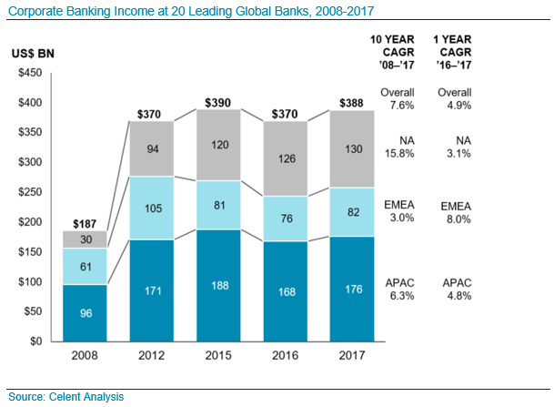 Corporate Banking Income at 20 Leading Global Banks, 2008-2017