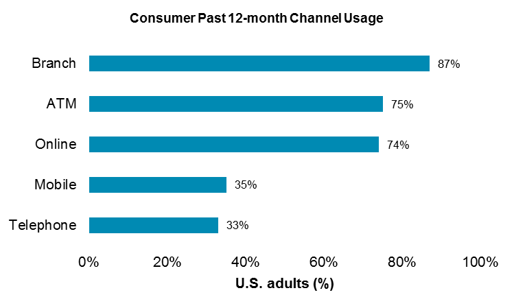US P12M Channel Usage 2014