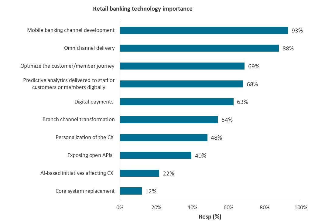 What Ever Happened to Omnichannel? | Celent