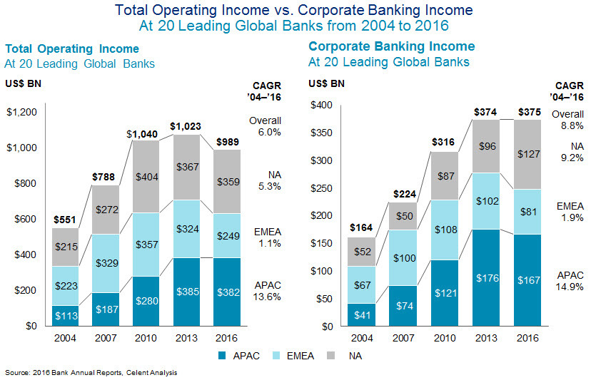 Total Operating Income vs Corporate Banking INcome