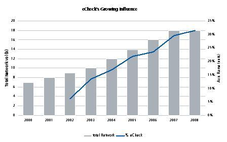 Check Conversion has Rapidly Become a Significant ACH Contributor