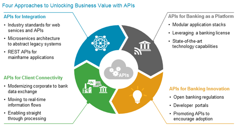 Apis In Banking Four Approaches To Unlocking Business