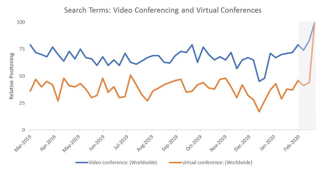 Google Trends Analysis of Video and Virtual Conferences