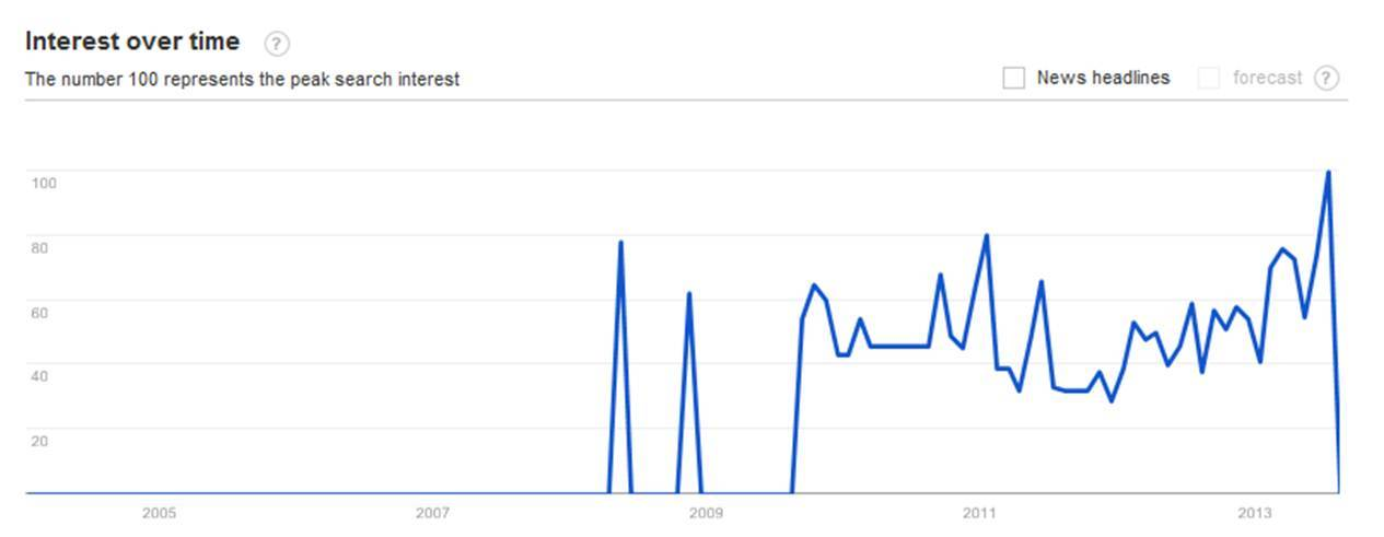 Google Trends - Chief Innovation Officer