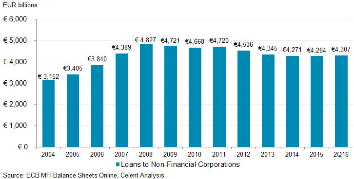 ECB Loans to Non-Financial Corporations