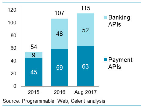 New banking and payment APIs publishsed from 2015 to August 2017