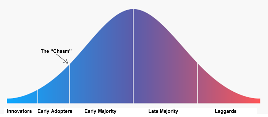 Adoption Bell Curve
