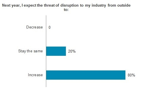 Disruption chart