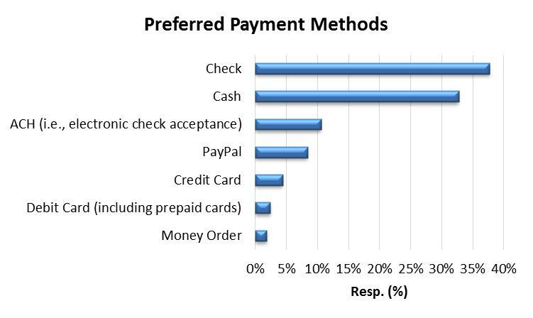 smb-payment-preferences