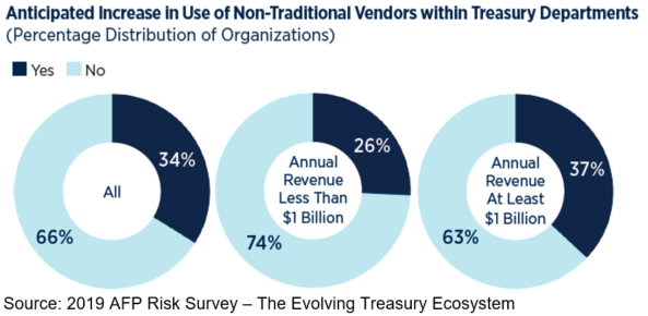 Anticipated Increase in Use of Non-Traditional Vendors