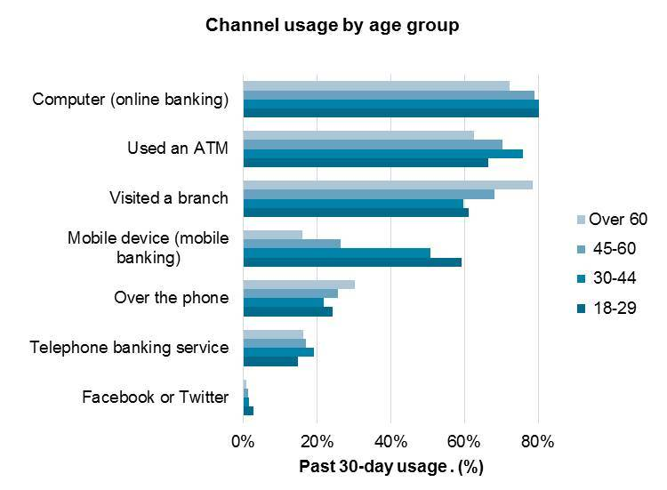 channel usage by age