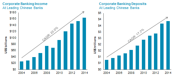 Chinese Banking Income and Deposit Growth