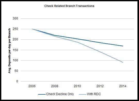 Declining Check Transaction in the Branch