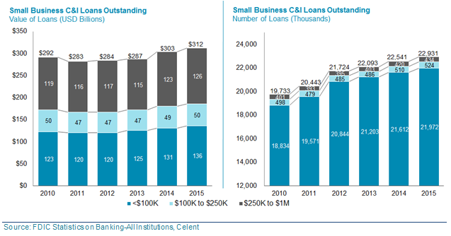 Small Business C&I Loans