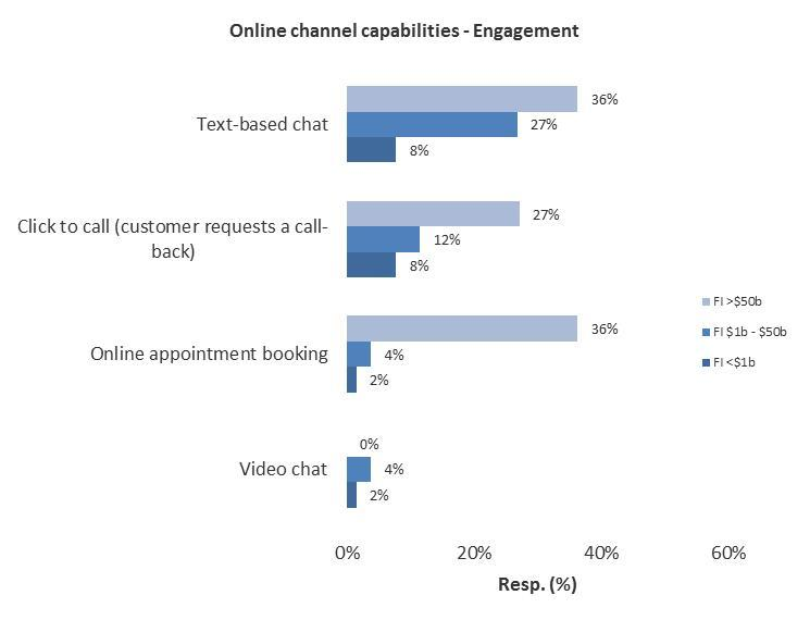 Online Channel Engagement Capability