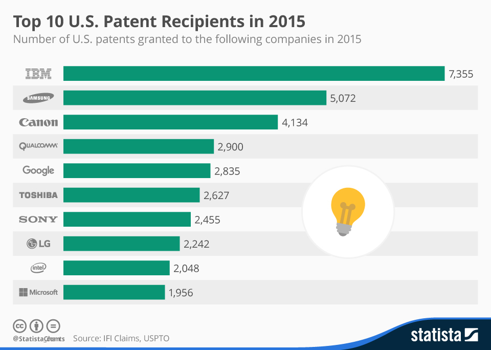 Infographic: Top 10 U.S. Patent Recipients | Statista