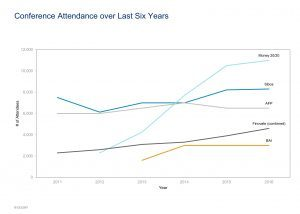 conference-attendance-over-last-six-years