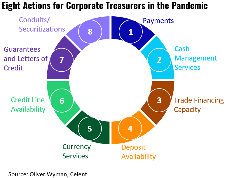 Eight Actions for Corporate Treasurers in the Pandemic