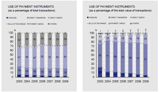 SNCE Payments Volume
