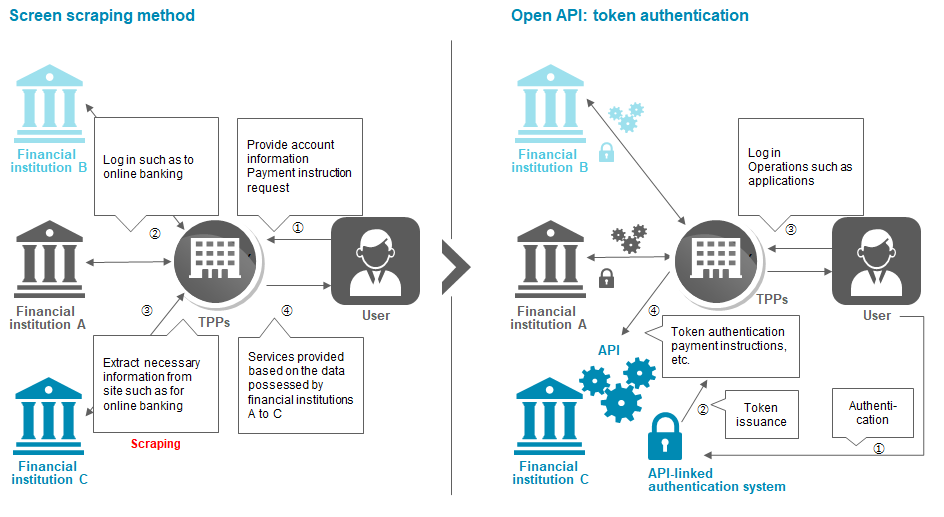 Open API banking: New Framework, Threats, and Opportunities