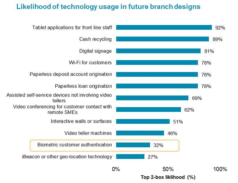 Branch Tech Usage Liklihood
