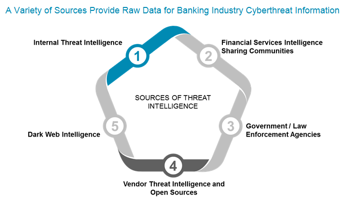 Stronger Together: The Bank Imperative for Cyberthreat