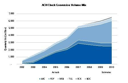ARC and WEB Dominate eCheck Volume