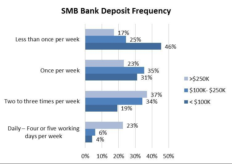 smb-deposit-frequency