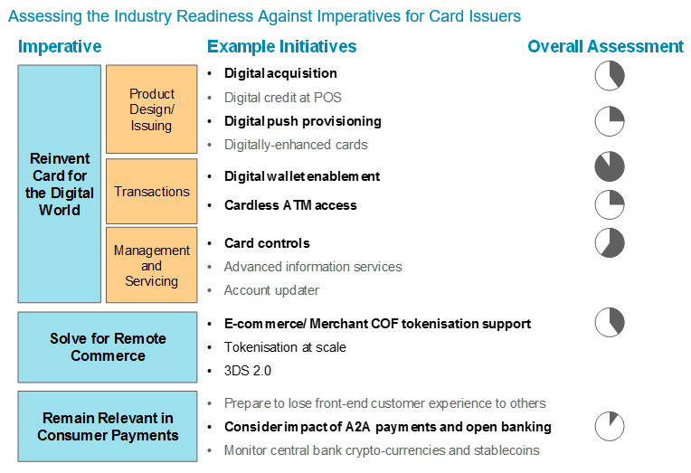 Payments Imperatives: How Ready Are You? | Celent
