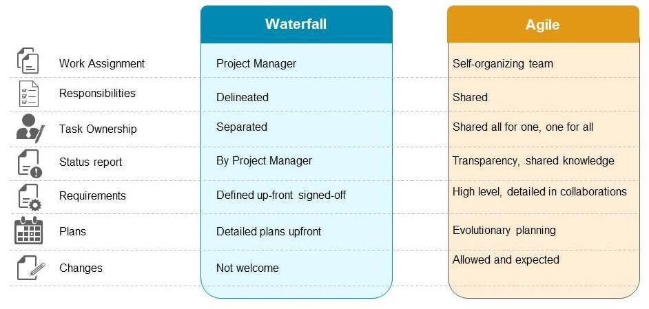 Agile and Waterfall Methodologies Comparison