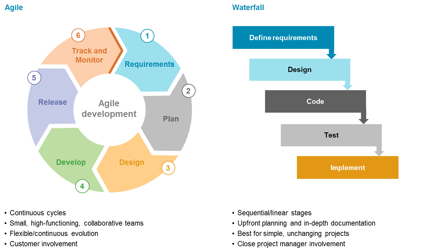 Agile Project Management: Agile, Waterfall, Or Hybrid Approach?