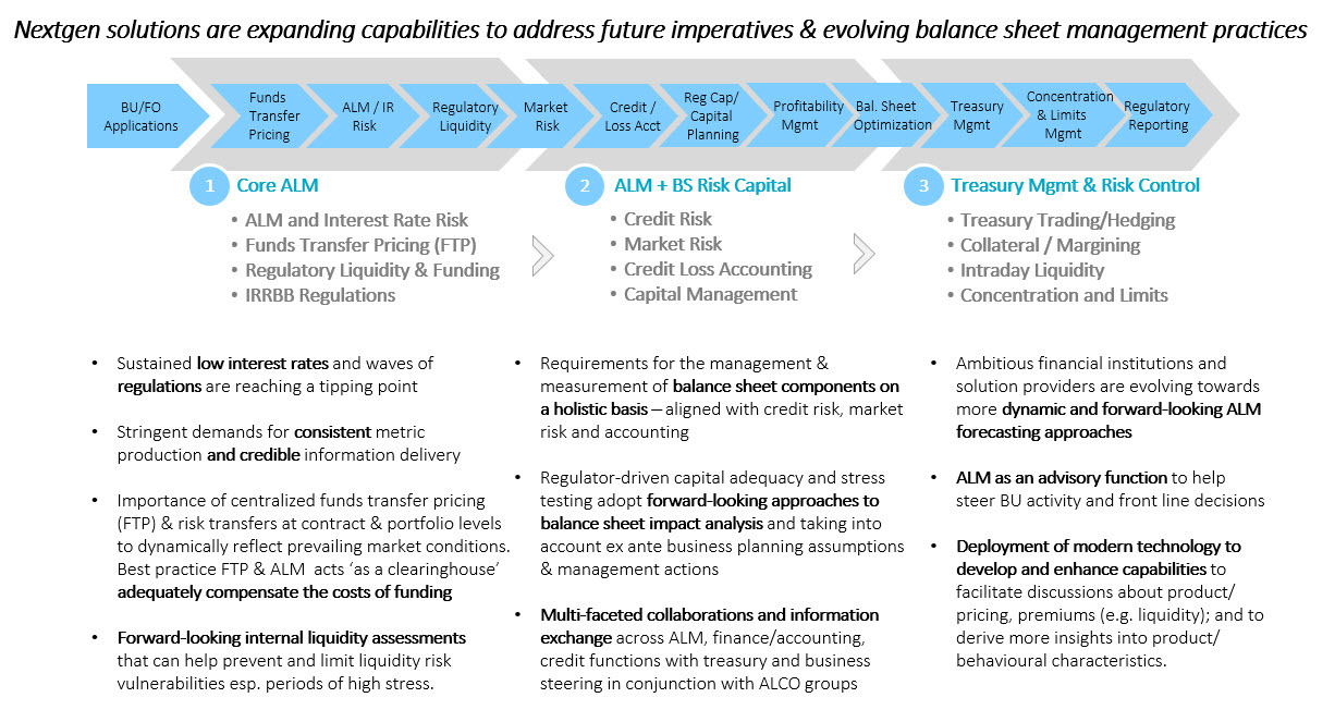 Nextgen solutions and evolving balance sheet mgmt practices