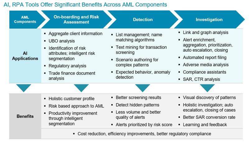 Enhancing AML Efficiency and Effectiveness: Artificial